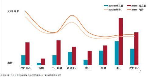 住宅市场-武汉主城各片区成交情况
