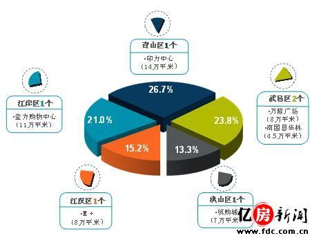 新增商业分布