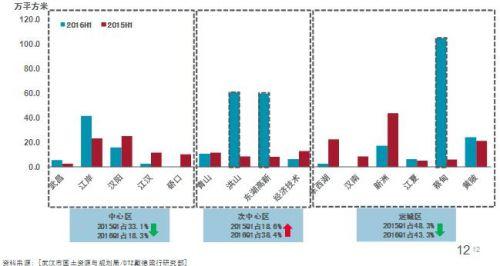 土地市场-次中心区成交增幅最大
